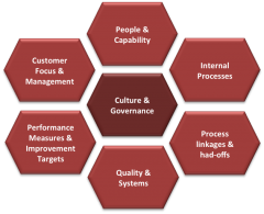Lean Service Assessment